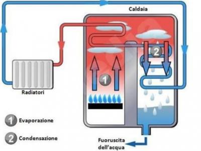 caldaia-a-condensazione_0